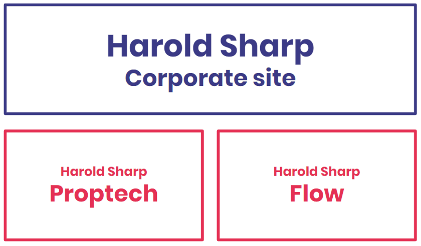 Harold Sharp web design example