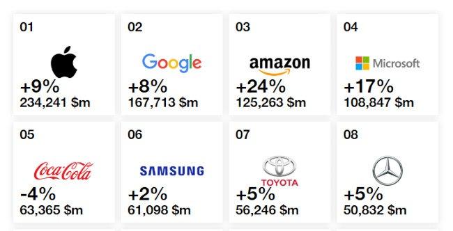 Top brands chart.