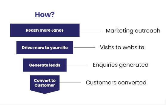 Marketing conversion funnel aim