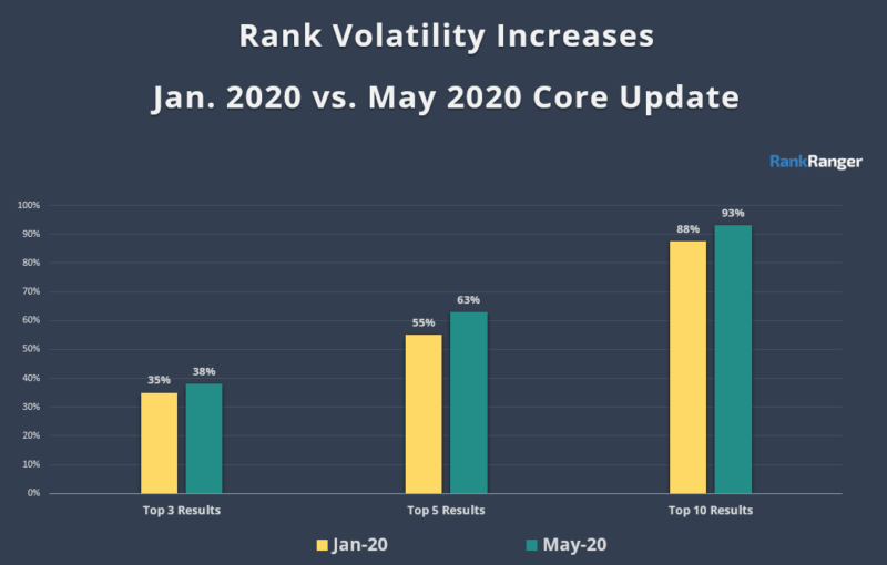 Rank Ranger May vs Jan Google SEO update